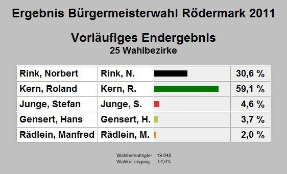 2011 Bürgermeisterwahl in Rödermark