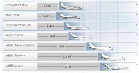 Die Flotte von NetJets