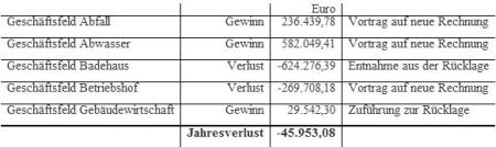 Jahresabschluss der Eigenbetriebe Rödermark 2011