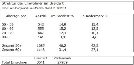 Struktur der Einwohner im Breidert