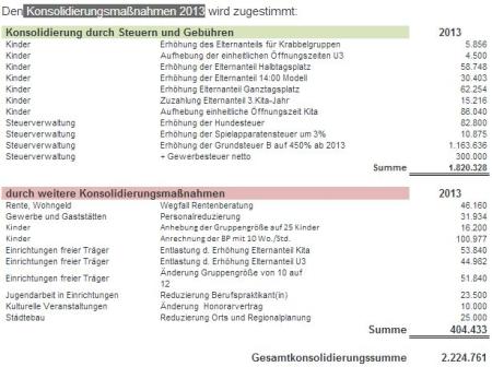 Rödermark. Konsolidierungsmaßnahmen Haushalt 2013