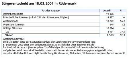 Bürgerentscheid 2001