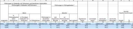 Zensus. Daten für Rödermark. (Auszug)