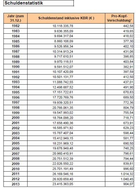 Schuldenstatistik der Stadt Rödermark