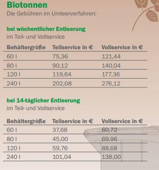 Kosten Biotonne Offenbach