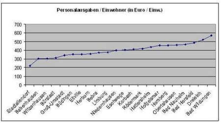 Quelle: Wikom, 142. Vergl. Prüfung, 2010