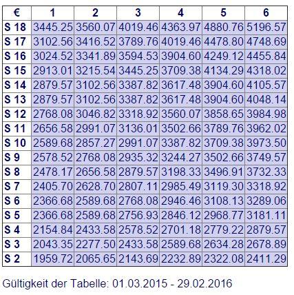 Tarifvertrag Erzieher(innen). Gültig bis 29.02.2016