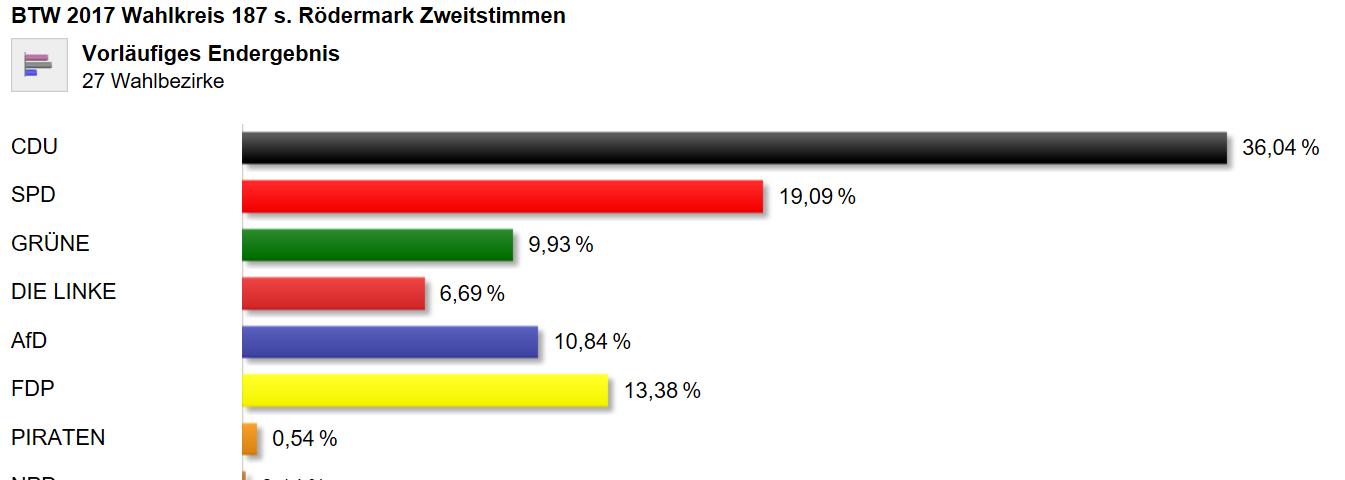 BTW 2017. Ergebnis Rödermark.