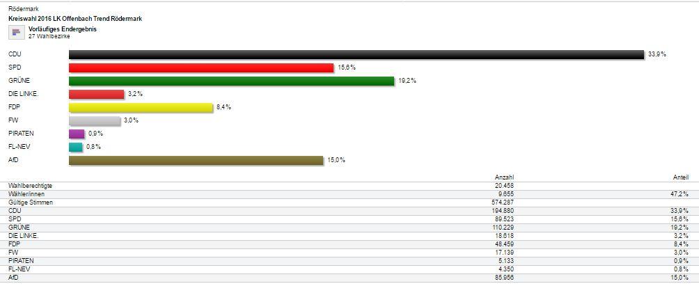 Kommunalwahl 2016. Trend Kreis