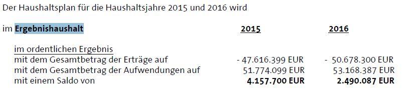Rödermark. Quelle Haushaltsplan 2015-2016