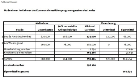Finanzierung KIP. Schwimmbadstraße, Am Wiesengrund