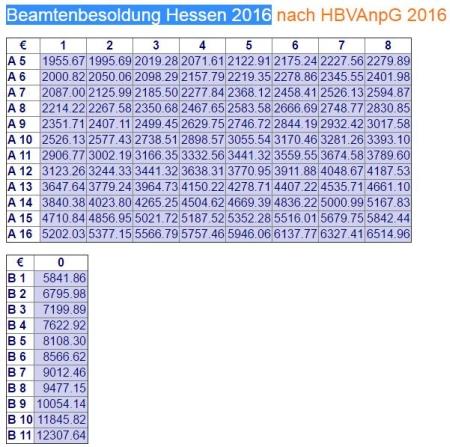 Besoldung Bürgermeister Hessen. Quelle Wikipedia