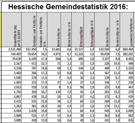 Hessische Gemeindestatistik