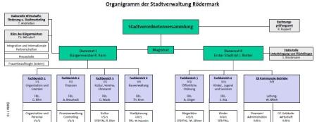 Organigramm der Stadt Rödermark