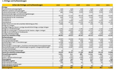 Haushaltsplan 2017/2018