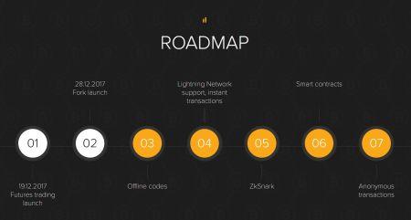 RoadMap SegWit2x