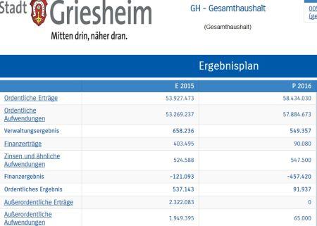 Interaktiver Haushalt Grießheim