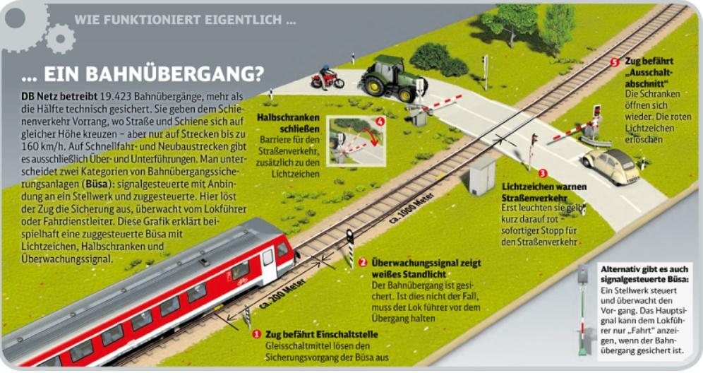 Bahnübergang. Quelle Bahn.de