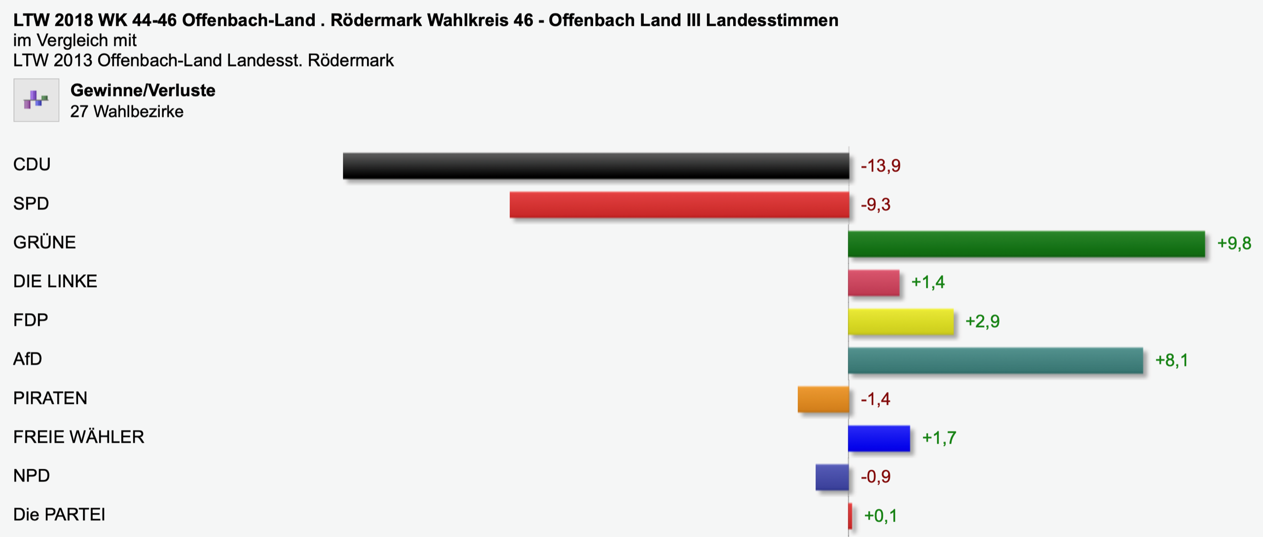 Landtagswahl Gewinne/Verluste 2018
