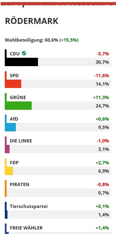 Europawahl. Rödermark