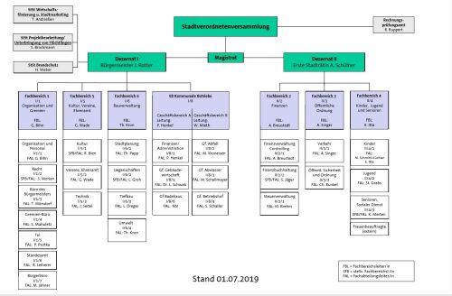 Organigramm der Stadt Rödermark ab 1.7.2019