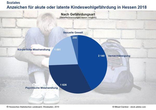Kindeswohl. Hessen