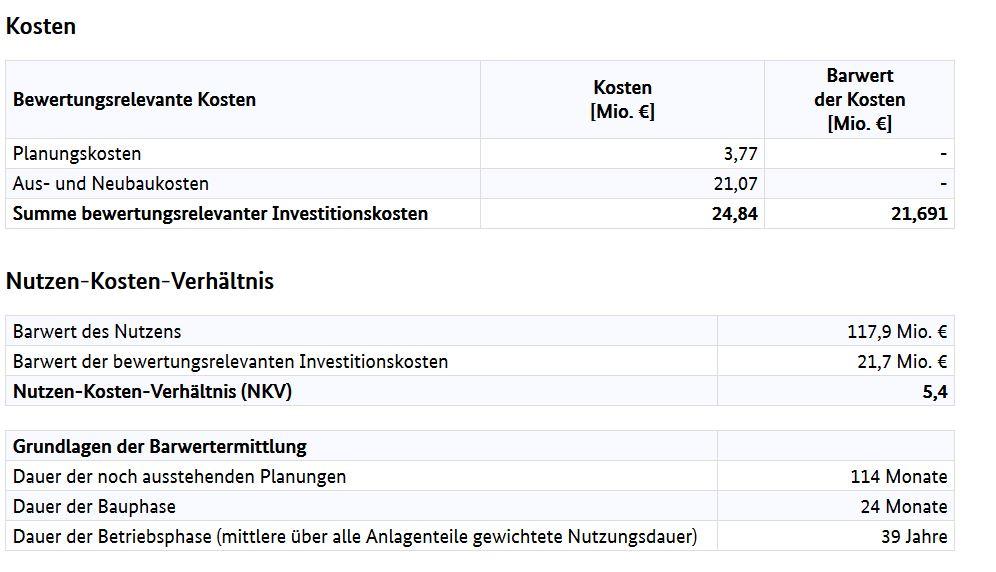 Kosten ortsnahe Umgehung. 2015