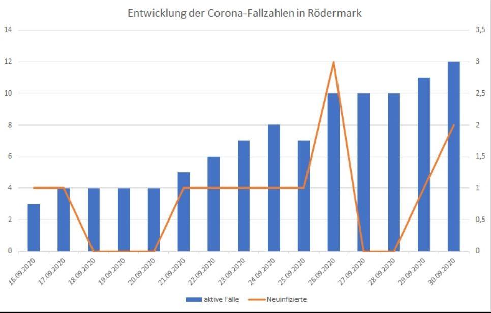 Kreis Offenbach. Entwicklung Corona