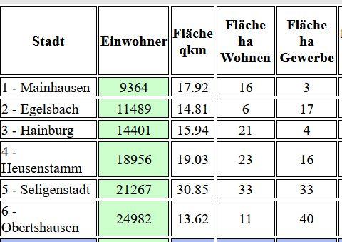 Zahlen zum Kreis Offenbach