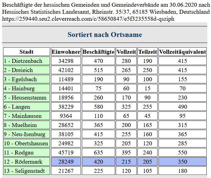 Beschäftigte der hessischen Gemeinden und Gemeindeverbände